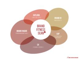 Marken Fitness Check zur Markenstrategie